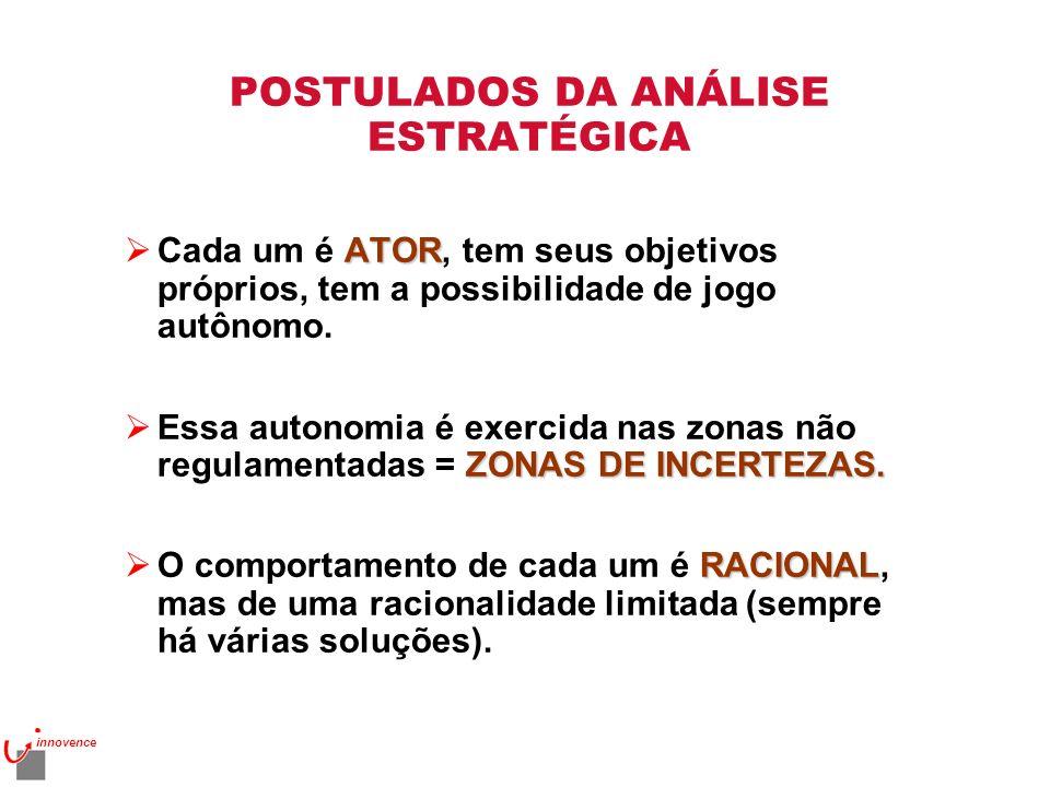POSTULADOS DA ANÁLISE ESTRATÉGICA