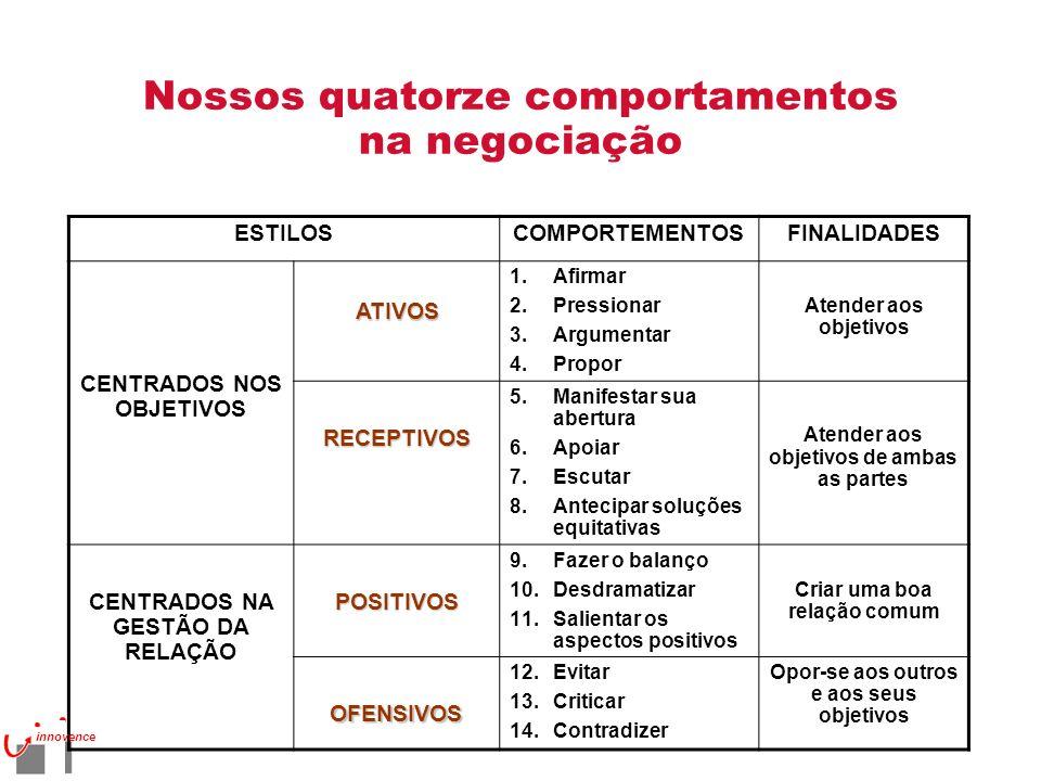 Nossos quatorze comportamentos na negociação