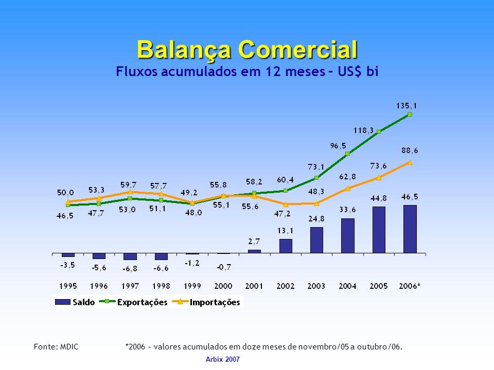 Balança Comercial Fluxos acumulados em 12 meses – US$ bi
