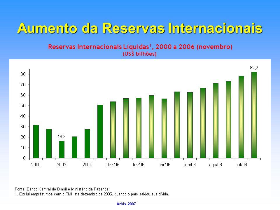 Aumento da Reservas Internacionais