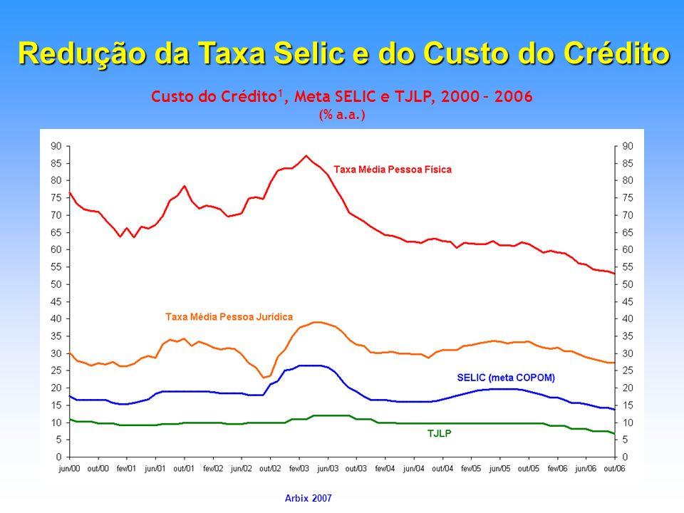 Custo do Crédito1, Meta SELIC e TJLP, 2000 – 2006 (% a.a.)