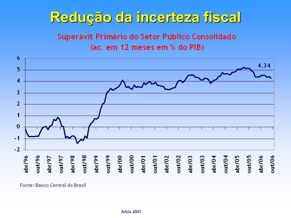 Redução da incerteza fiscal