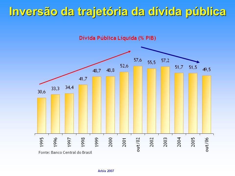 Inversão da trajetória da dívida pública