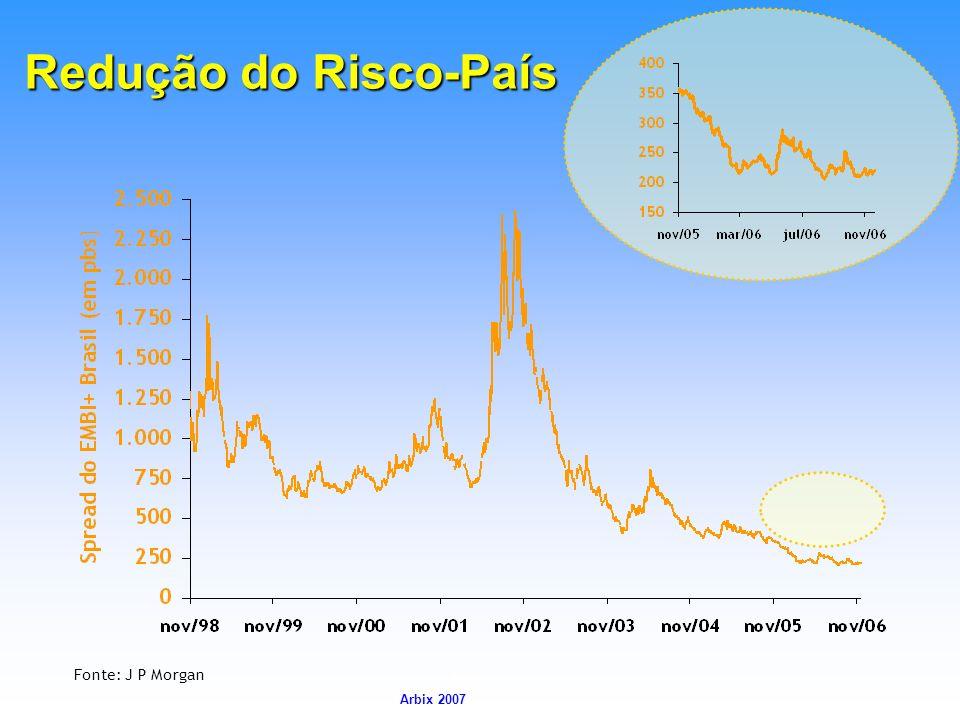 Redução do Risco-País Fonte: J P Morgan