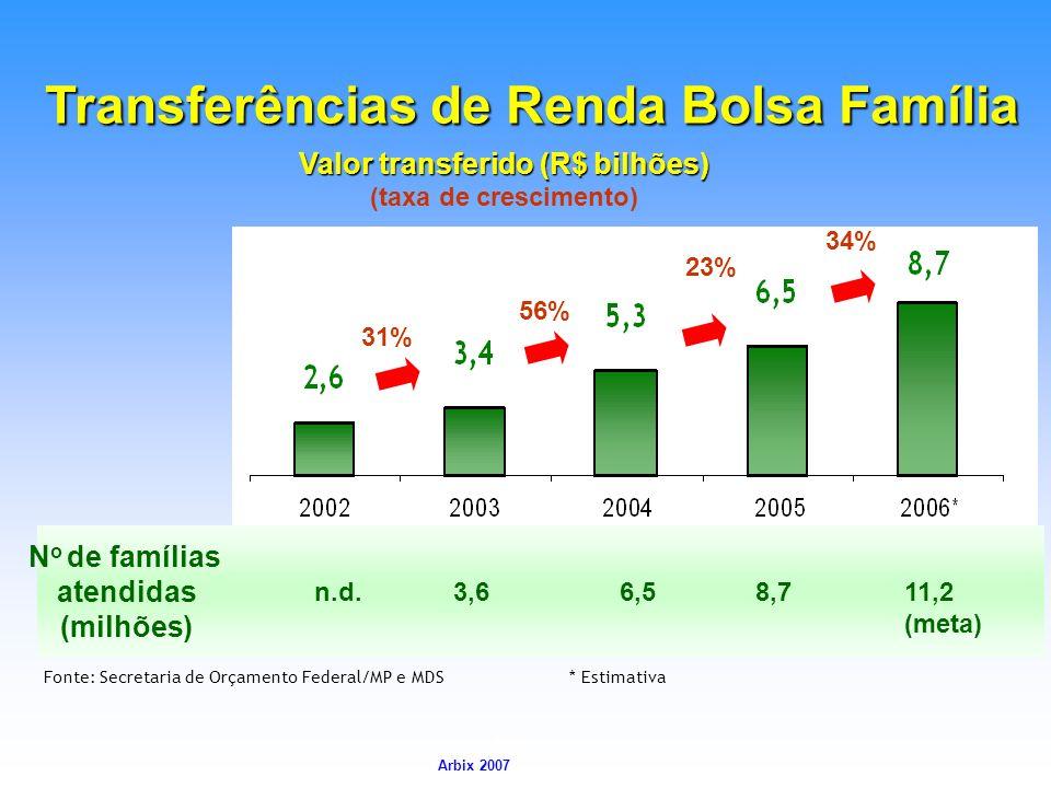 Transferências de Renda Bolsa Família Valor transferido (R$ bilhões)