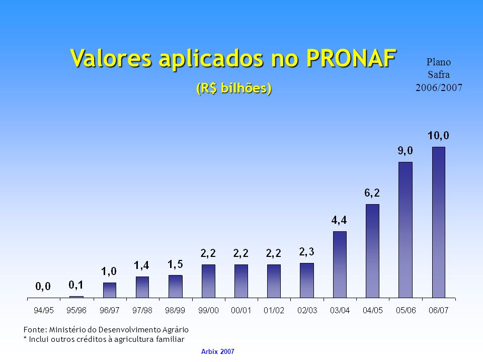 Valores aplicados no PRONAF