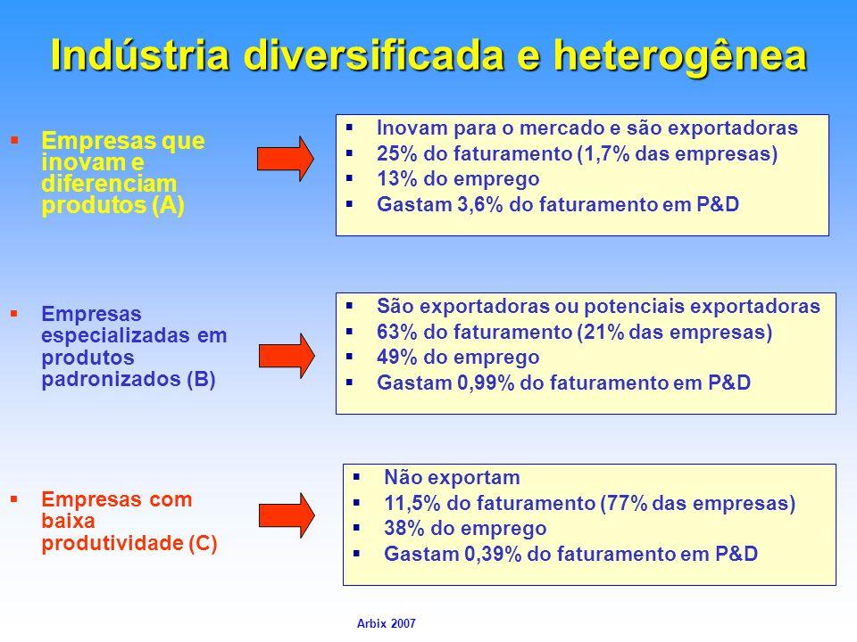 Indústria diversificada e heterogênea