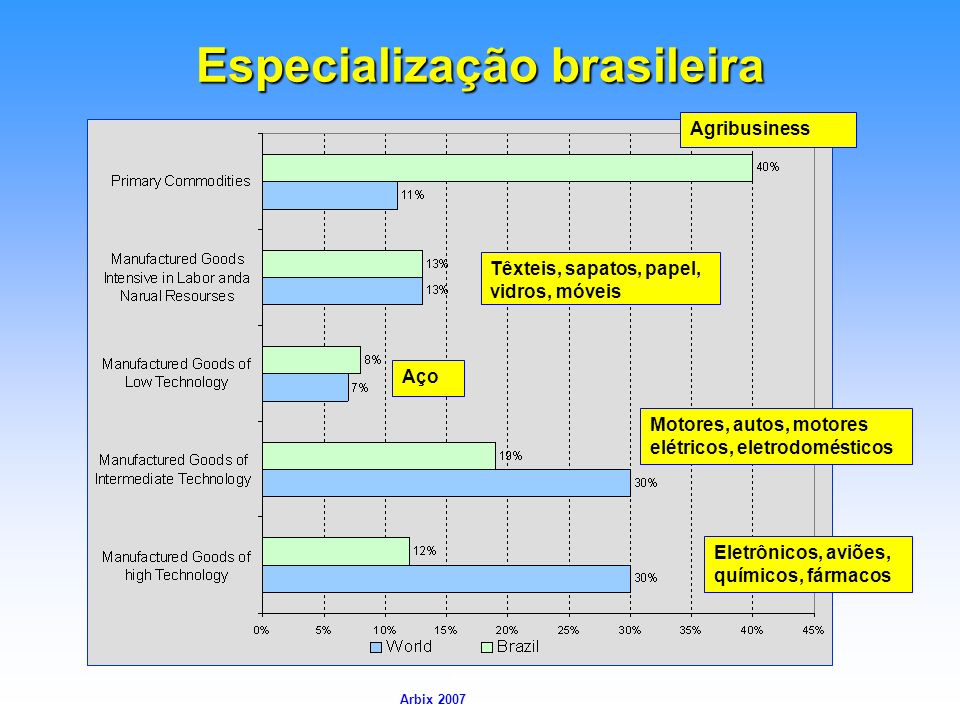 Especialização brasileira
