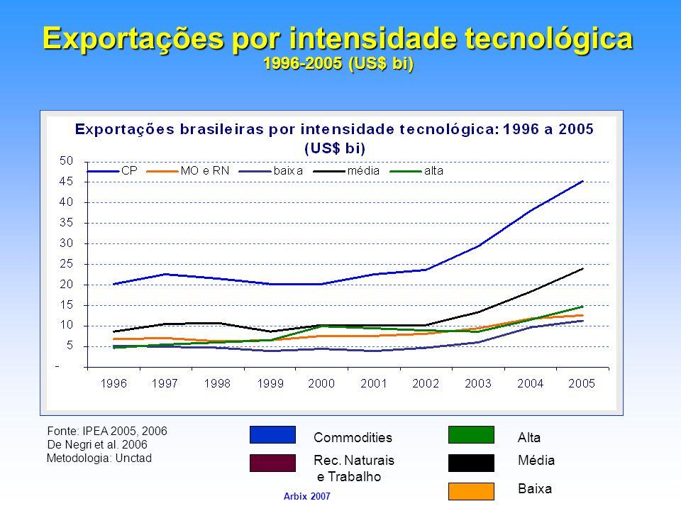 Exportações por intensidade tecnológica 1996-2005 (US$ bi)