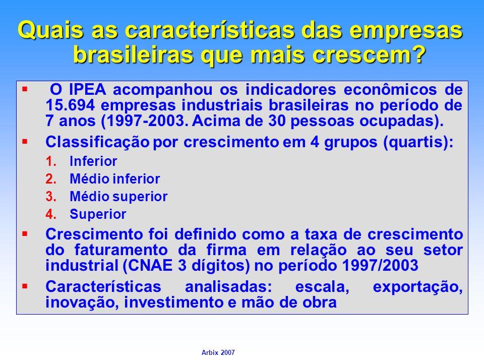 Quais as características das empresas brasileiras que mais crescem