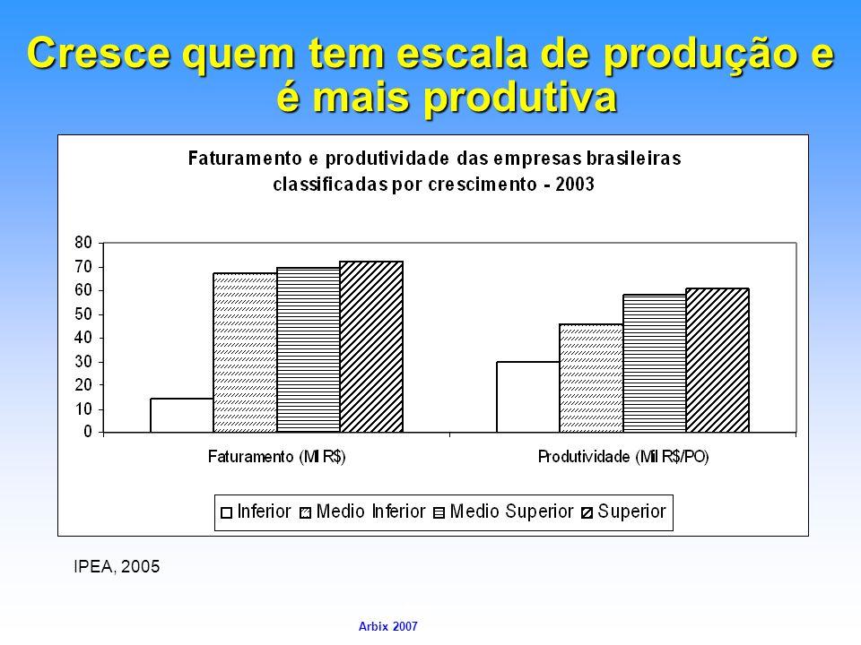 Cresce quem tem escala de produção e é mais produtiva