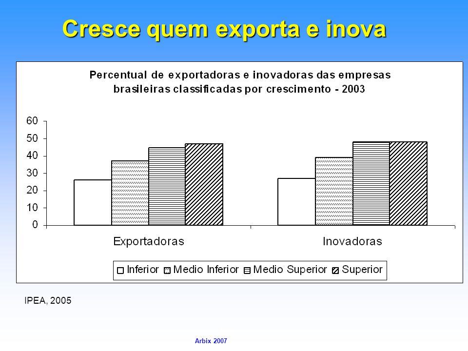Cresce quem exporta e inova