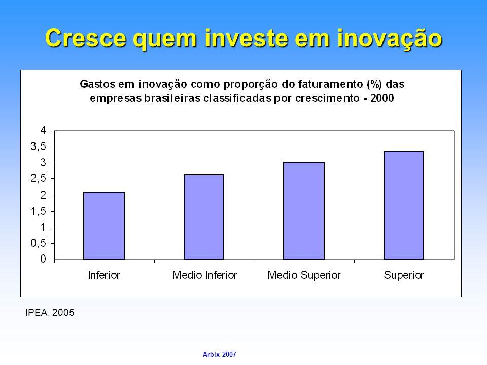 Cresce quem investe em inovação