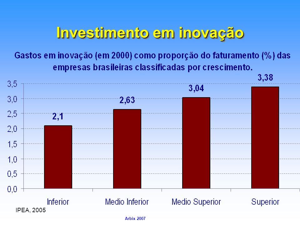 Investimento em inovação
