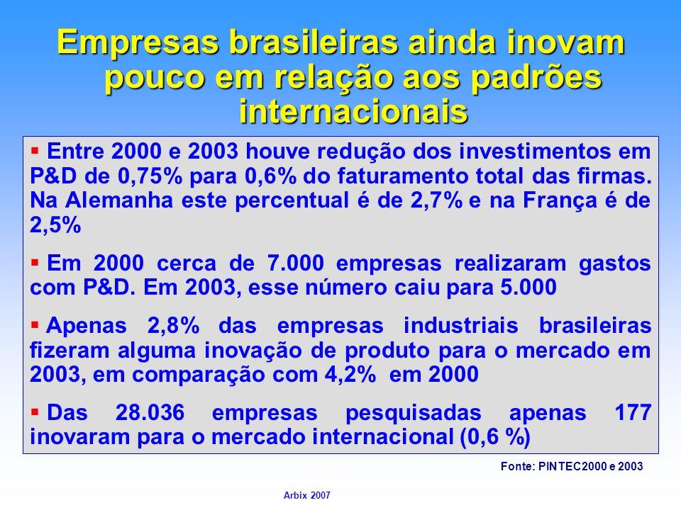 Empresas brasileiras ainda inovam pouco em relação aos padrões internacionais