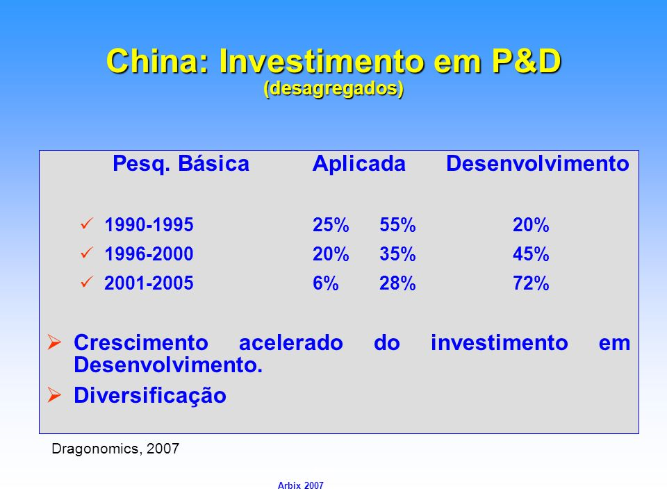 China: Investimento em P&D (desagregados)