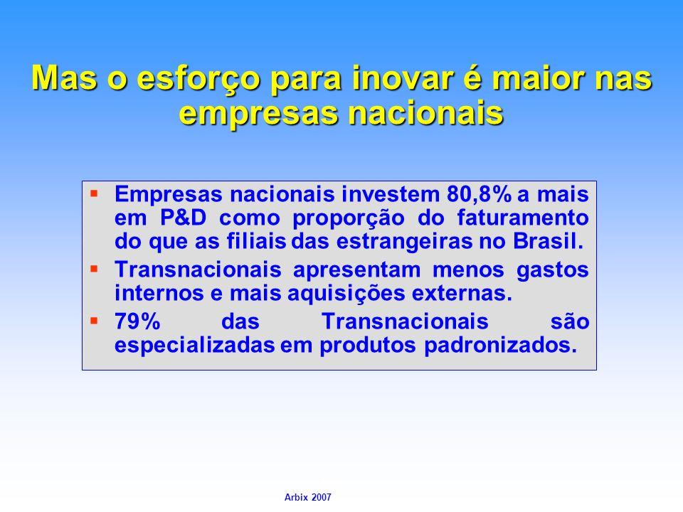 Mas o esforço para inovar é maior nas empresas nacionais