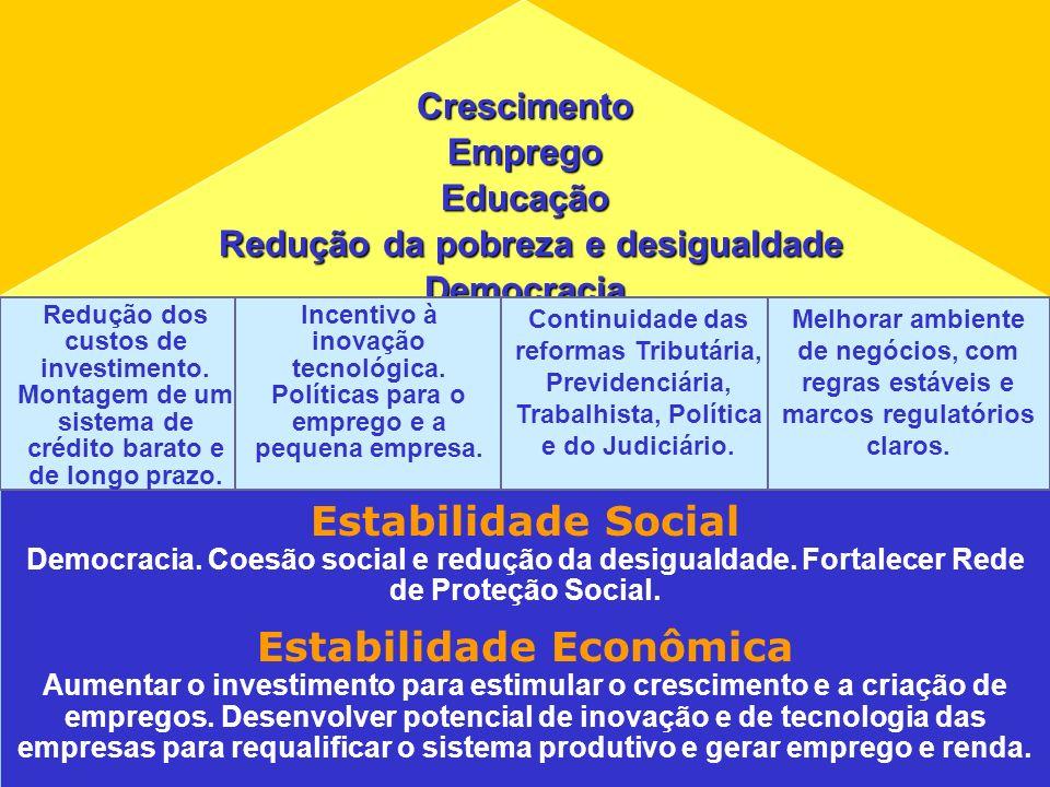 Estabilidade Social Estabilidade Econômica