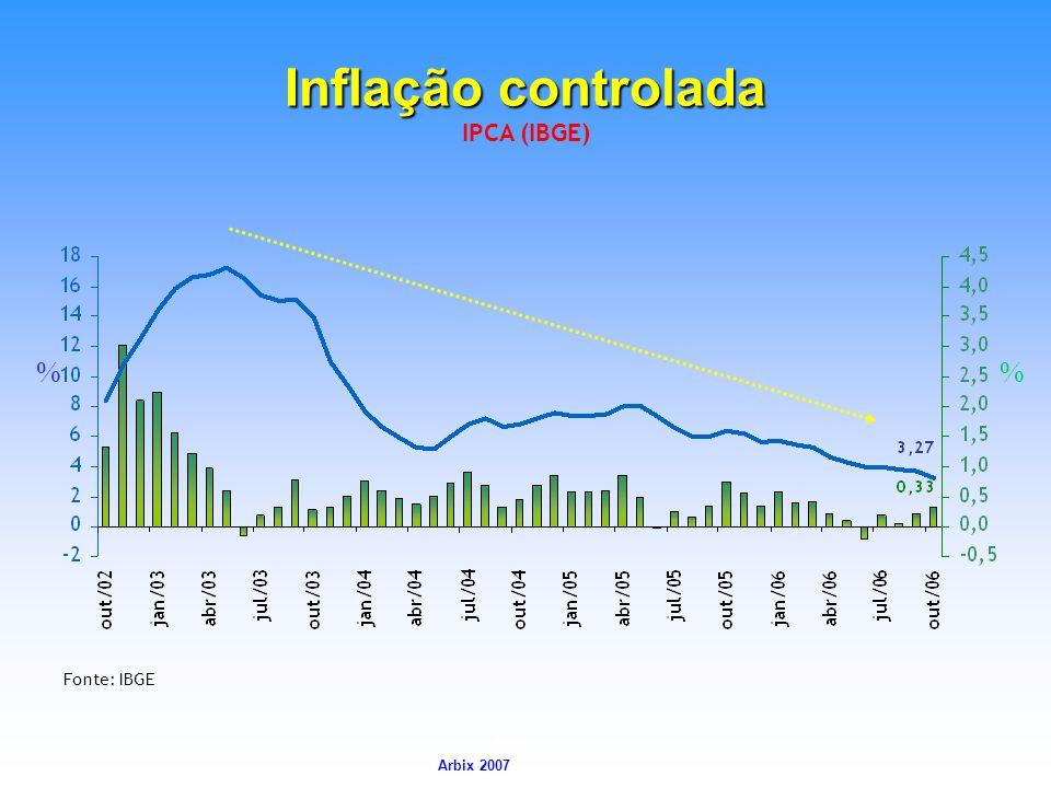 Inflação controlada IPCA (IBGE) % % Fonte: IBGE