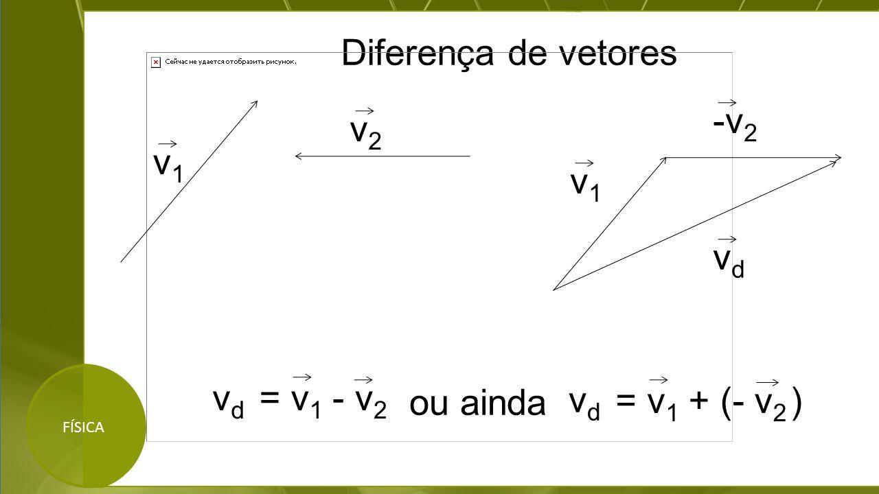 Diferença de vetores -v2 v2 v1 v1 vd vd = v1 - v2 ou ainda vd = v1