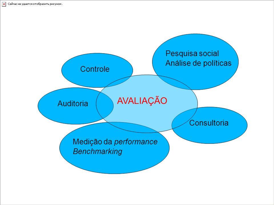 AVALIAÇÃO Pesquisa social Análise de políticas Controle Auditoria