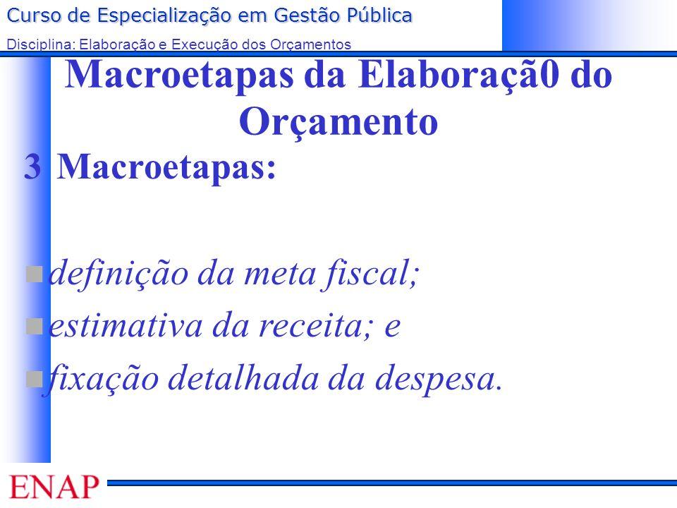 Macroetapas da Elaboraçã0 do Orçamento