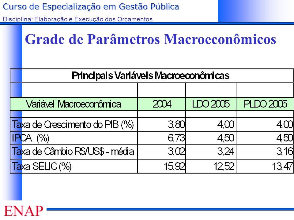Grade de Parâmetros Macroeconômicos