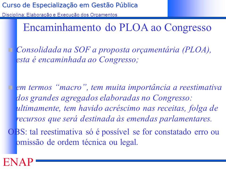 Encaminhamento do PLOA ao Congresso