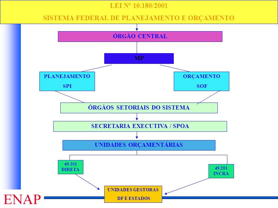 LEI Nº 10.180/2001 SISTEMA FEDERAL DE PLANEJAMENTO E ORÇAMENTO