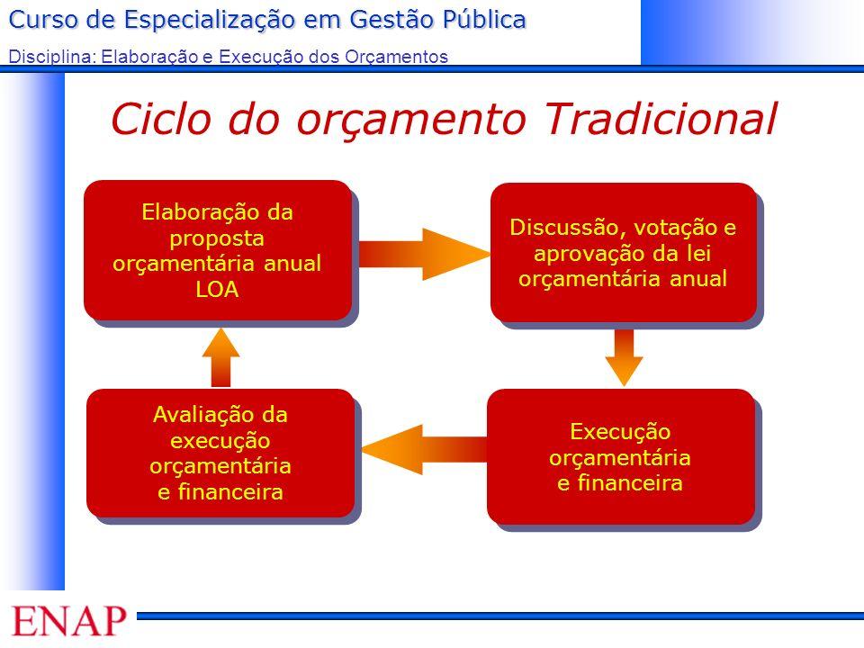 Ciclo do orçamento Tradicional