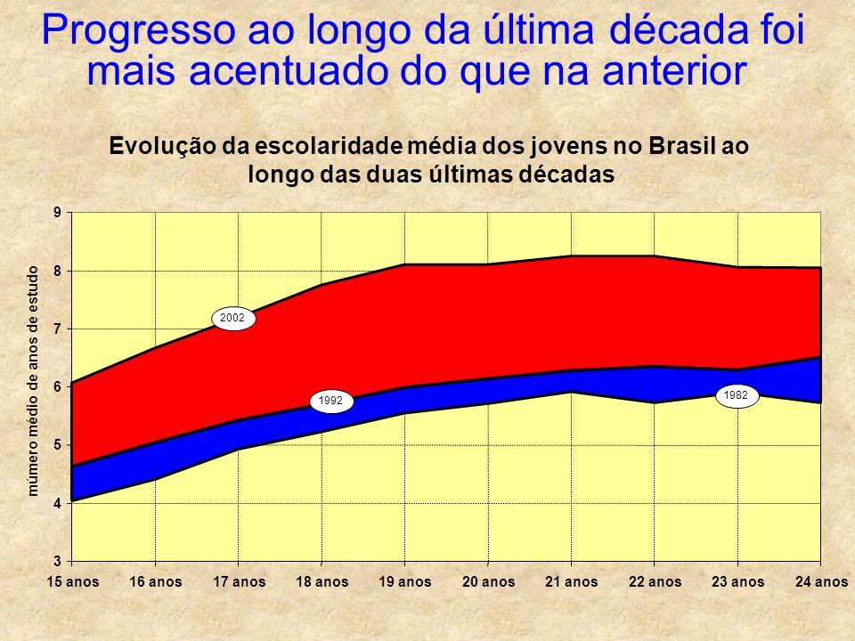 Progresso ao longo da última década foi mais acentuado do que na anterior