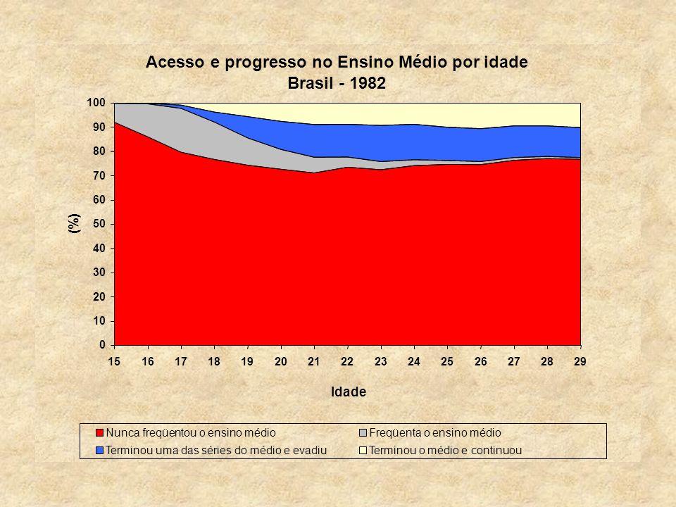 Acesso e progresso no Ensino Médio por idade Brasil - 1982