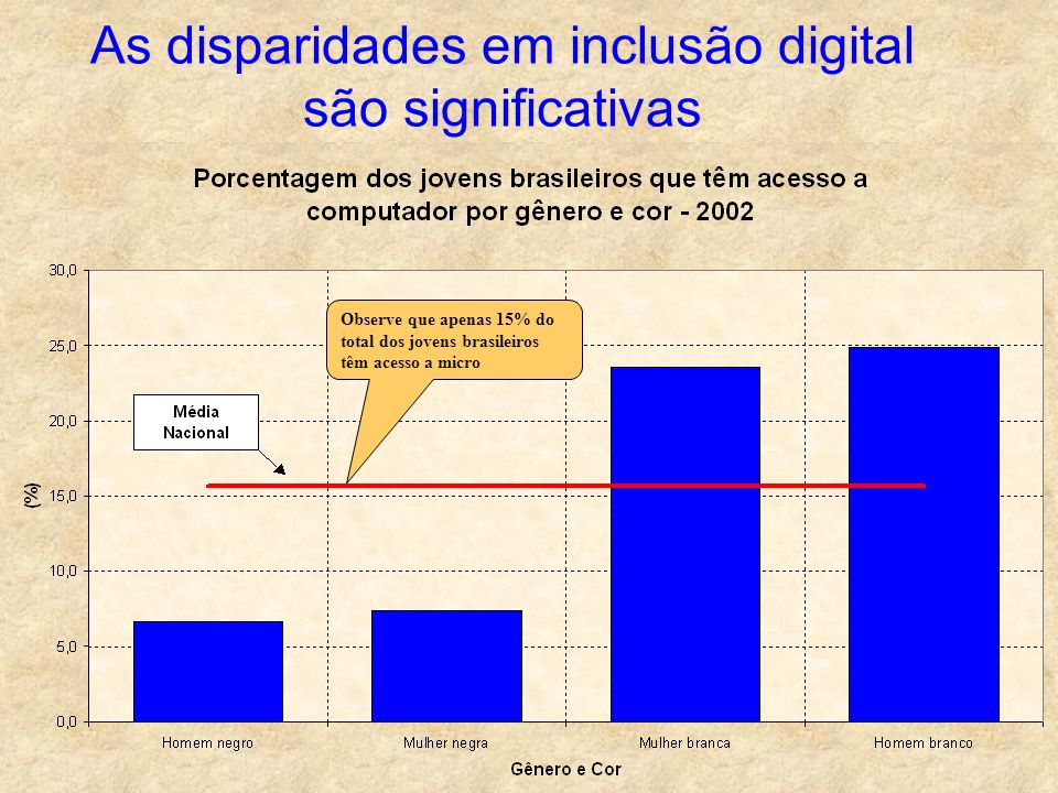 As disparidades em inclusão digital são significativas