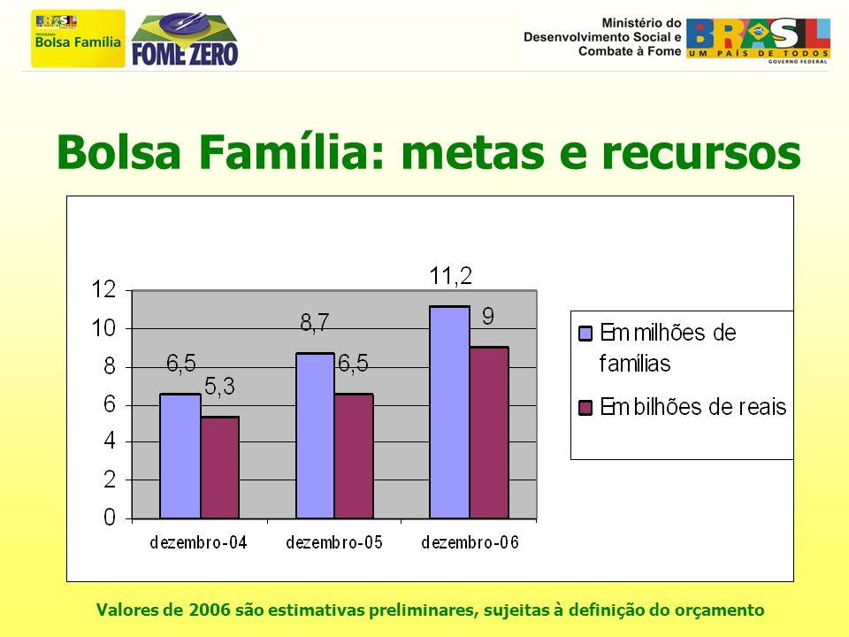 Bolsa Família: metas e recursos