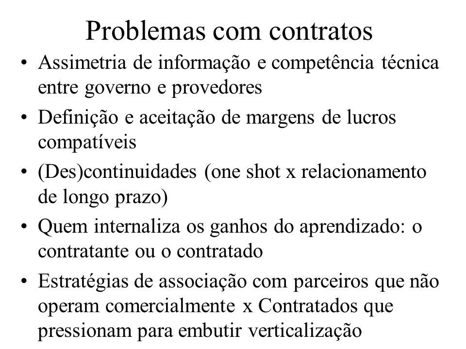 Problemas com contratos