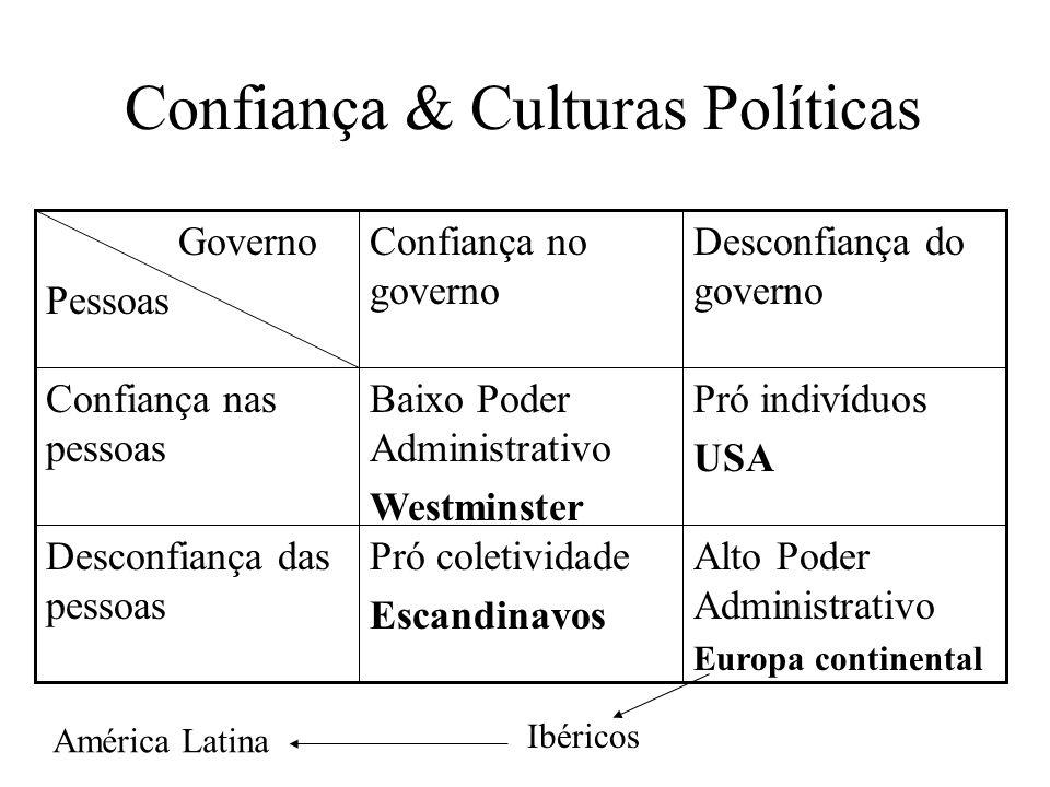 Confiança & Culturas Políticas