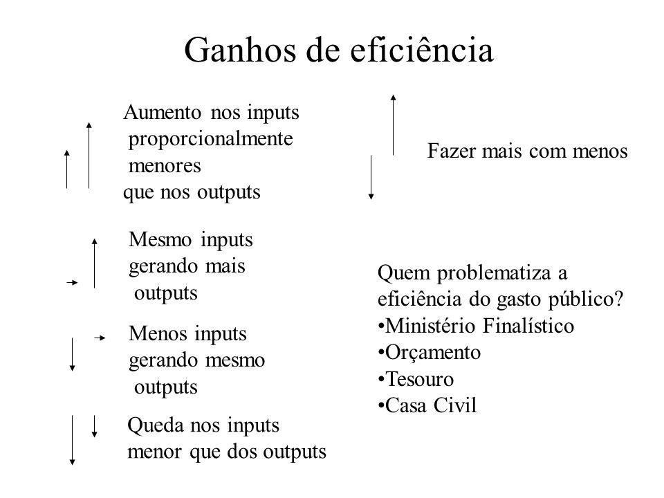 Ganhos de eficiência Aumento nos inputs proporcionalmente menores