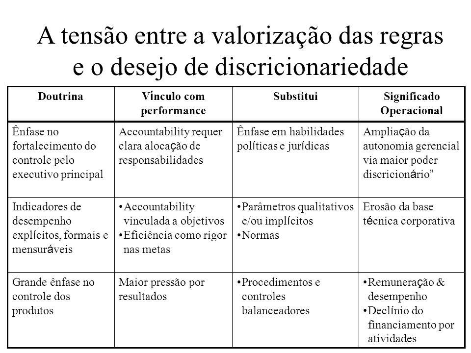 Significado Operacional Vínculo com performance