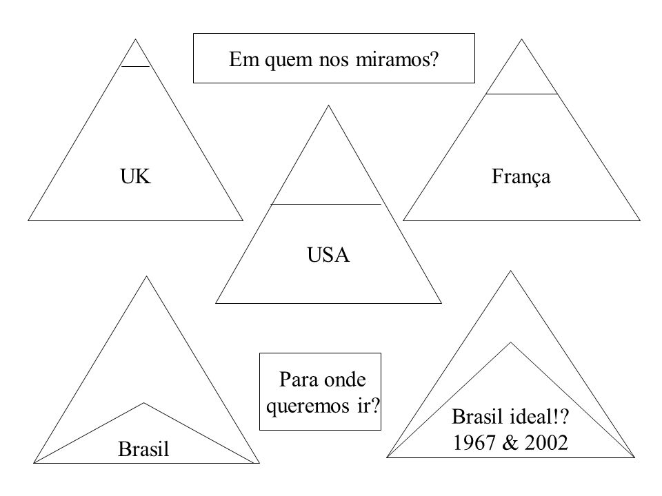Em quem nos miramos UK França USA Brasil ideal! 1967 & 2002 Para onde queremos ir Brasil