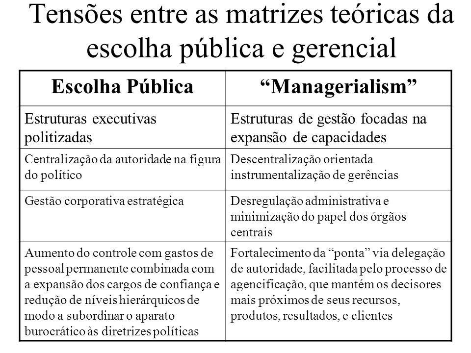 Tensões entre as matrizes teóricas da escolha pública e gerencial