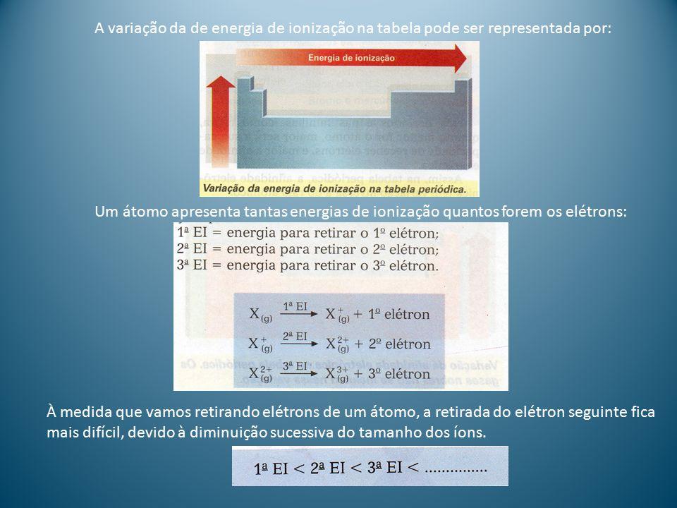A variação da de energia de ionização na tabela pode ser representada por: