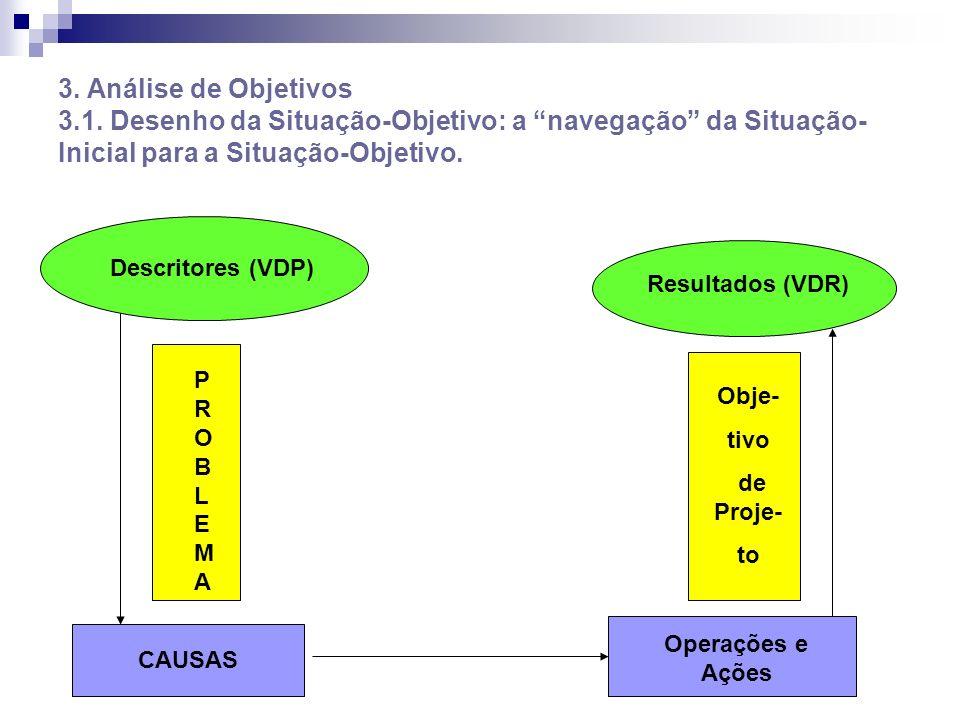 3. Análise de Objetivos 3.1. Desenho da Situação-Objetivo: a navegação da Situação-Inicial para a Situação-Objetivo.