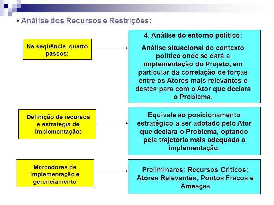 Análise dos Recursos e Restrições: