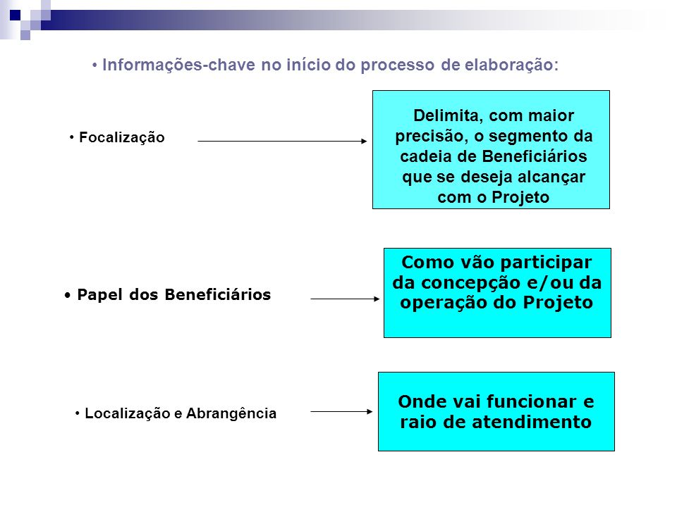 Informações-chave no início do processo de elaboração: