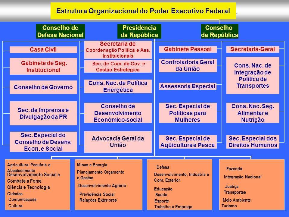 Estrutura Organizacional do Poder Executivo Federal