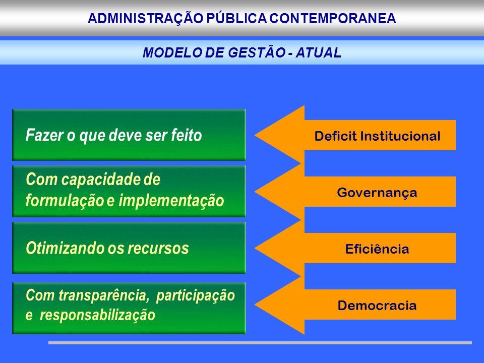 MODELO DE GESTÃO - ATUAL