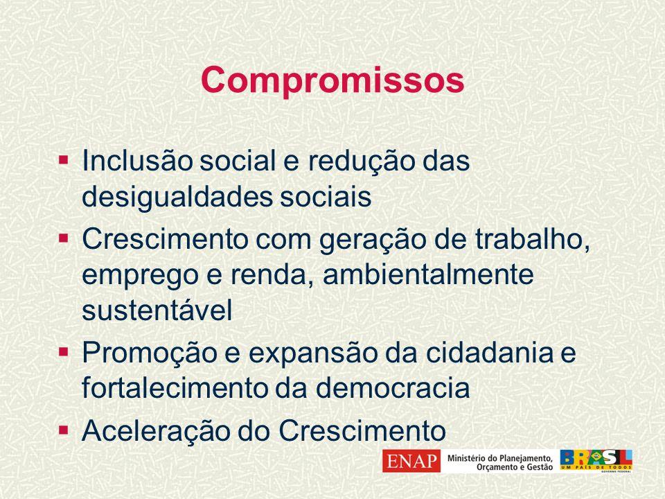 Compromissos Inclusão social e redução das desigualdades sociais