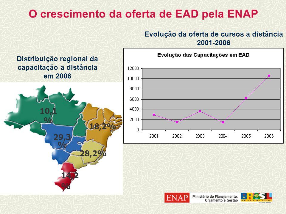 O crescimento da oferta de EAD pela ENAP
