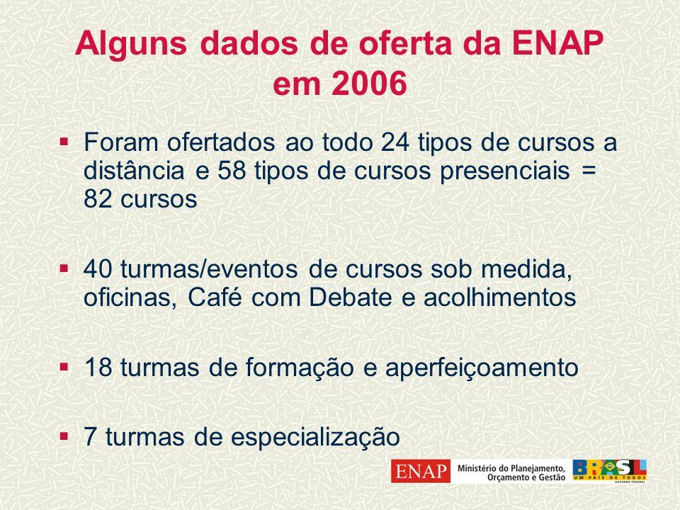 Alguns dados de oferta da ENAP em 2006