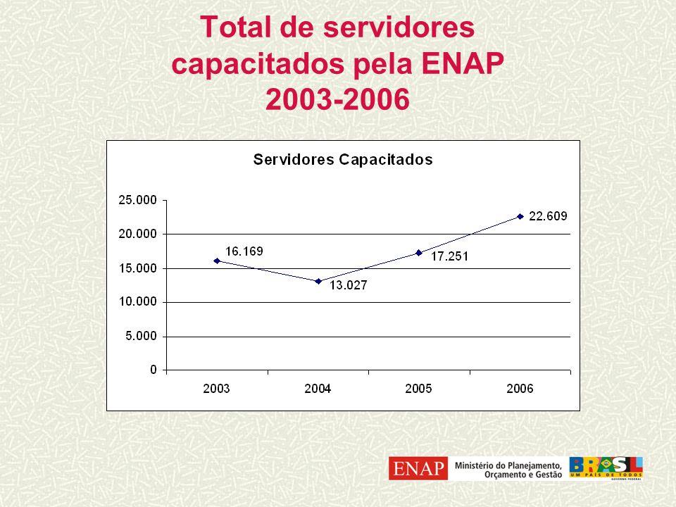 Total de servidores capacitados pela ENAP 2003-2006